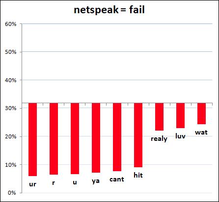 okcupid graph netspeak