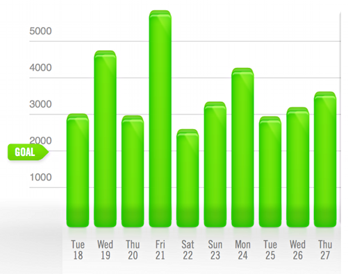 nike fuelband activity data