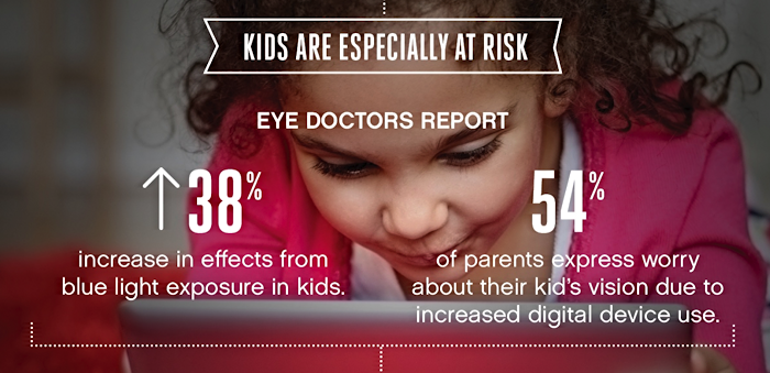 kids and eye damage from screens