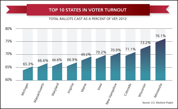 voter turnout by state