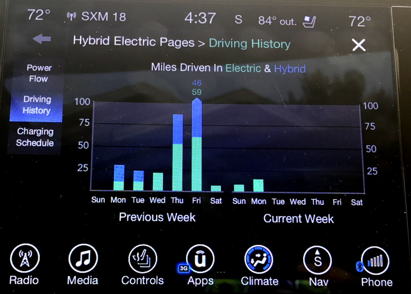 2017 chrysler pacifica hybrid - weekly driving stats