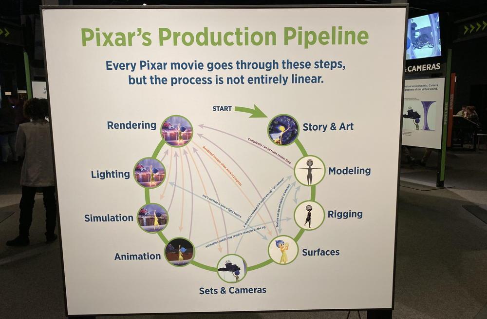 pixar production pipeline