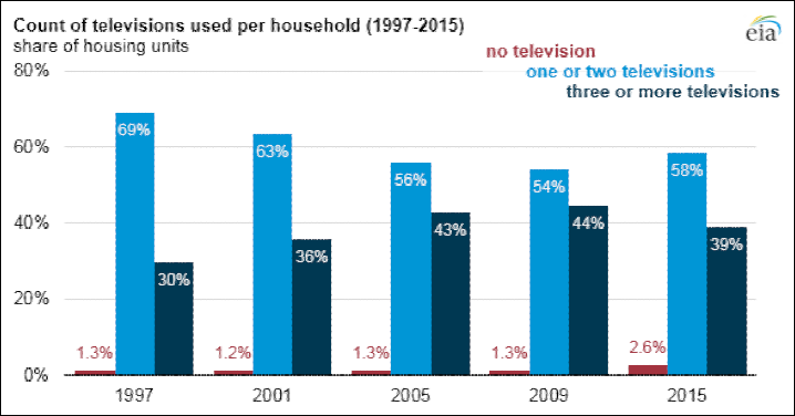 EIA Data: Average Number of TVs in US homes