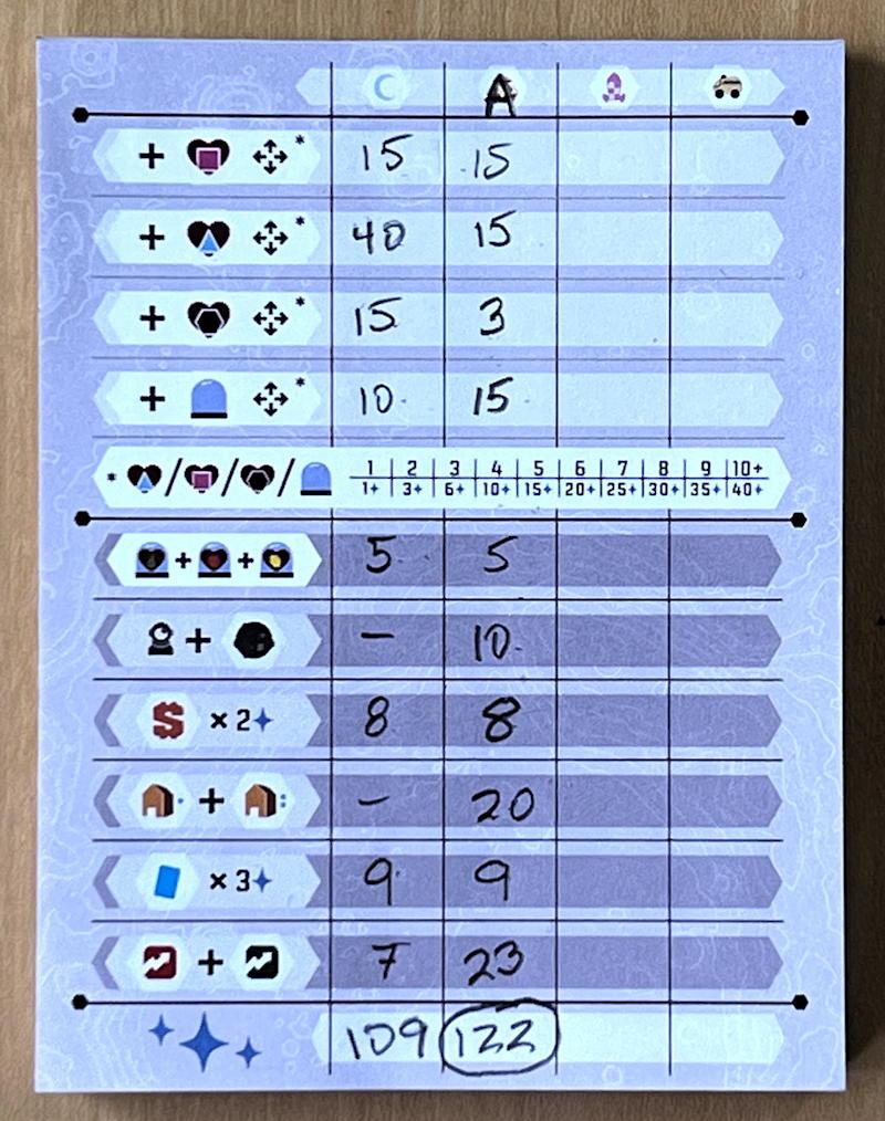 luna capital board game review - scorepad