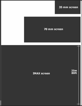 35mm 70mm imax screensizes