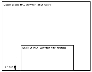 realimax imax screen size comparison